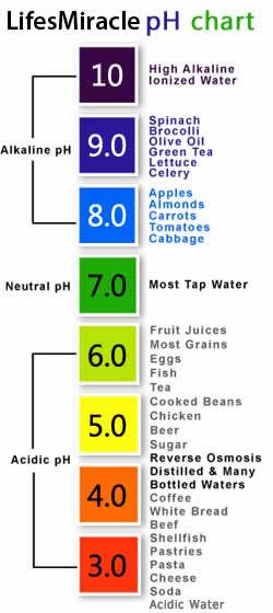 The Water  About Ph